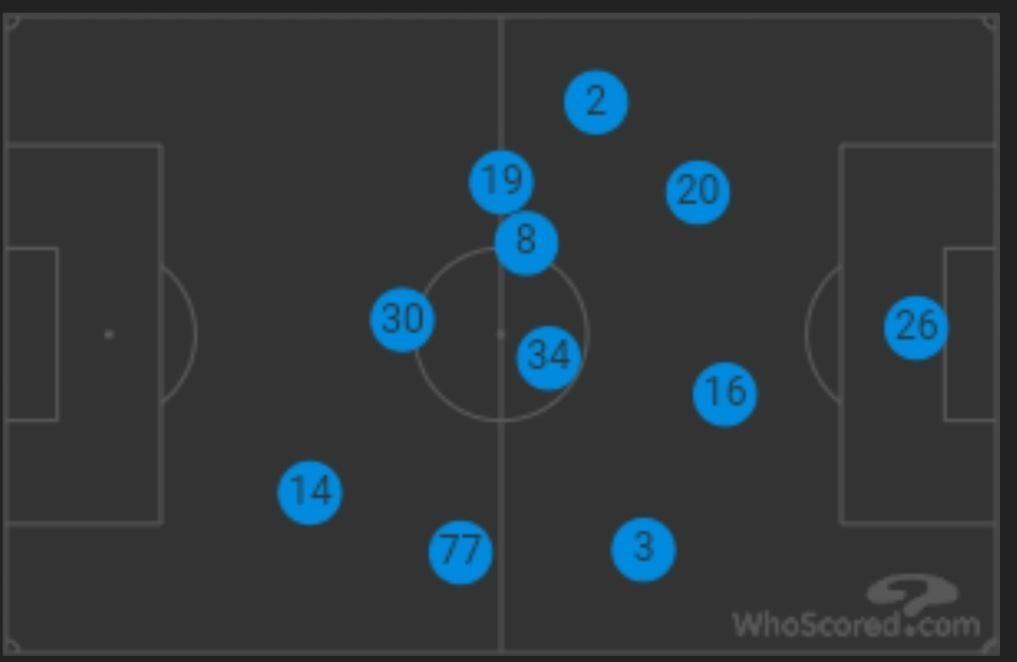 arsenal-average-formation-vs-southampton