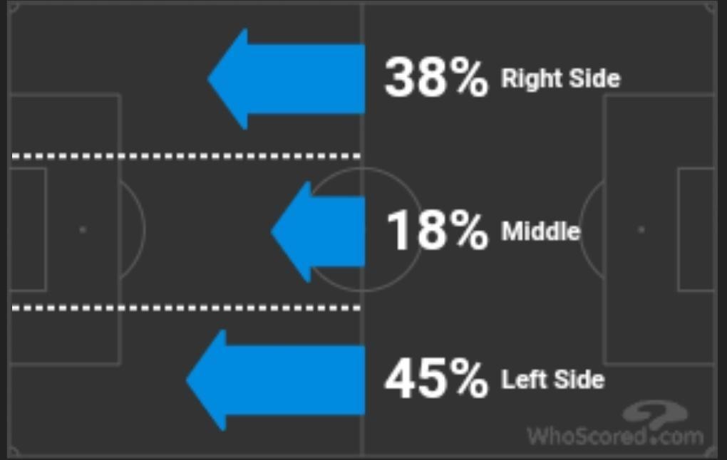 arsenal-possession-breakdown-vs-southampton