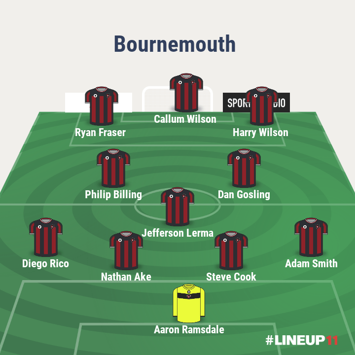 bournemouth-predicted-lineup-premier-league