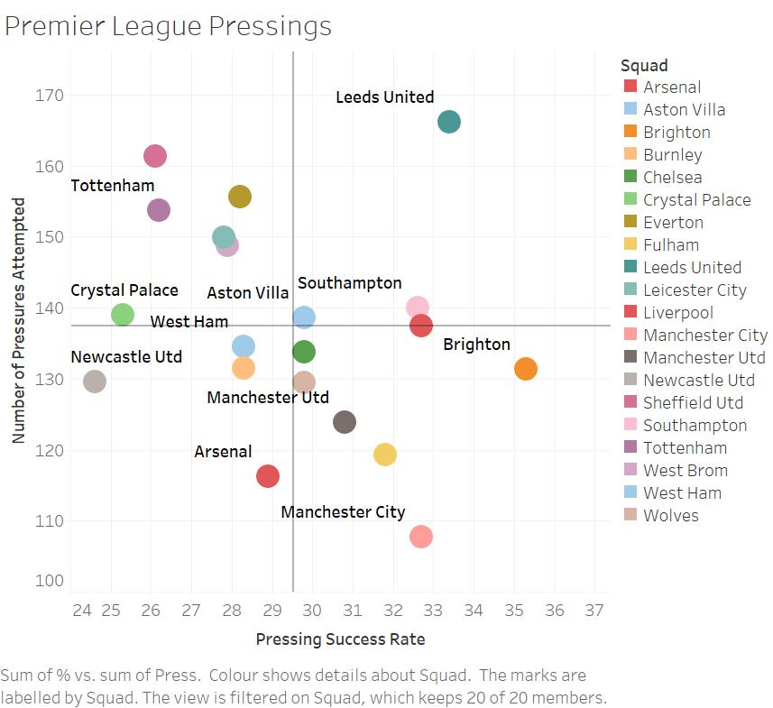 premier-league-pressing-stats